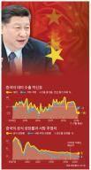 중국 '2조 위안 감세' 경기 띄워도 한국 기업 수출은 팍팍