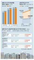 서울 집값, 국민소득 추월…'마·용·성' 중소형도 종부세