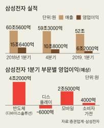 """삼성전자 영업이익 예고대로 반토막…""""반도체 수퍼 사이클 1막 끝났다"""""""