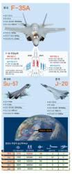 중 <!HS>J<!HE>-20 전투기 실전 배치, 러 Su-57은 개발 막바지