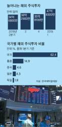 뭉칫돈 '박스피' 탈출, 아마존 +20% 때 삼성전자 -12%