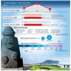 무료 wi-fi, 실시간 날씨 정보…'스마트 섬' 일구는 제주