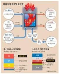 미, 화웨이 '약한 고리' 정조준…스마트폰 판매 반토막 예상