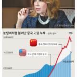 미·중 무역전쟁 격화되면 빚 많은 중국 기업 타격