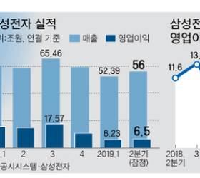 반도체 불황에 '재팬 쇼크'…<!HS>삼성전자<!HE> 실적 회복 미지수