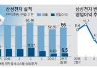 반도체 불황에 '재팬 쇼크'…삼성전자 실적 회복 미지수