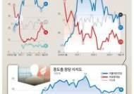 전국 선거 첫 4연패 위기…한국당, 문제는 산토끼야
