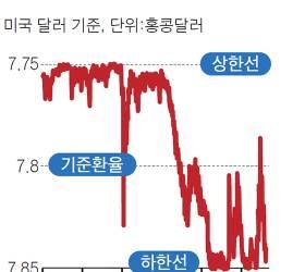 <!HS>홍콩<!HE>달러 가격 떨어지고 시중 금리 올라