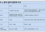 입학사정관제서 비롯된 학종, 미국 '귤' 한국 와 '탱자' 됐다