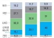원전 비중 2034년 10%로 줄이고, 신재생 에너지 40%로 늘린다