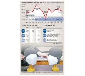 """'귀한' 비말 차단 마스크…""""덴탈과 같은 성능"""" vs """"효과 의문"""""""