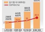 일자리 지키기 3차 추경…GDP 대비 50% 육박 나랏빚 숙제