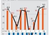 코로나발 '불황형 흑자'…7월 경상수지 74억 달러 9개월 만에 최대