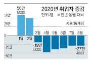 """8월 취업자 27만여 명 감소…""""내수 개선세 주춤"""""""