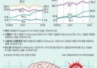 뇌졸중 예방 왕도는 없어, 꾸준한 '약·운·식' 요법이 최선
