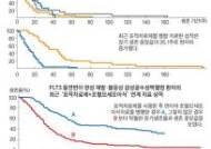 급성백혈병 새 표적치료제, 생존율 5%→40%로 높여