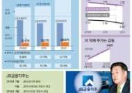 김기홍, 리스크 가치 평가로 건전성·수익성 두 토끼 잡아