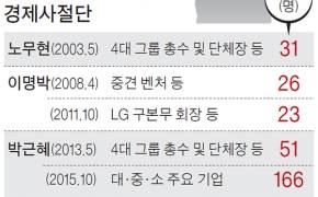 코로나 여파 경제사절단 축소, 최태원·김종현 동행할 듯