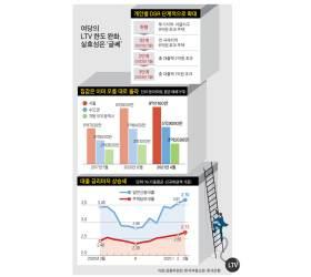 '청년 LTV 90%' 물 건너가, 설익은 공약 2030만 현혹
