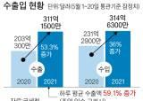 자동차·반도체 <!HS>씽씽<!HE>…5월 수출 전년비 53% 늘어
