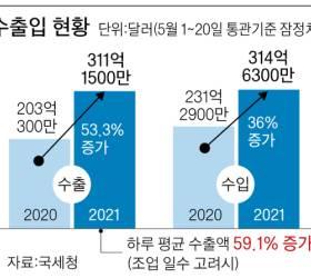 자동차·반도체 씽씽…5월 수출 전년비 53% 늘어