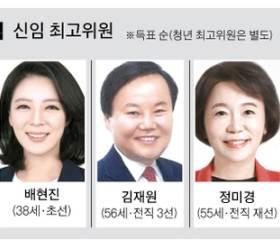 국민의힘 최고위원 평균 50세, <!HS>민주당<!HE>보다 3.8세 젊어져