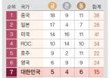 엘리트 스포츠 키운 일본, 한국보다 금메달 3배 많이 따