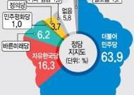 [경기도민 정당지지도 여론조사] 민주 40대 이하·한국 60대 이상서 '지지세'