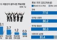 """[광주시장 선거 투표 의향 여론조사] 82% """"이번 선거 반드시 투표"""""""