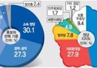 [이천시 정당 지지도 여론조사] 젊은층 '민주당'·노인층 '한국당'