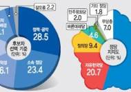 [경기도 정당 지지도 여론조사] 민주당, 경기도민의 절반 이상 지지도 얻어