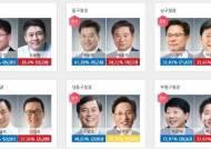 인천지역 기초단체장 10곳 중 9곳 '민주 천하'