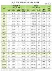 우리나라 피인용 상위 1% 논문 '세계 15위'