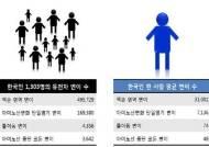"""한국인 유전체 변이 특성 찾았다…""""정밀의료 실현 기여 기대"""""""