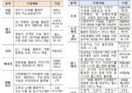 """""""고령자 보행 돕는 웨어러블 로봇""""…스마트시티 국가 시범도시 사업 18개 선정"""