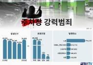 최근 5년간 '주차장 강력범죄' 10만건 육박…하루 53건 꼴