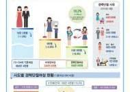 경력단절 여성 169만명…사유 1위는 육아
