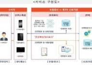 시큐센, '원스톱 보험서비스 위한 AI기반 안면인증 프로세스' 금융위 규제신속확인 승인