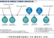 미세먼지 배출기준 강화하니…석탄화력발전소 수은 배출량 13년 새 84% ↓