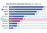 이지케어텍, 글로벌 EMR 시장점유율 6위 등극