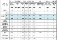 韓 저출산‧고령화 현재진행형…합계출산율 세계 198위 '꼴찌'