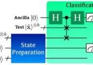 KAIST, 기존 인공지능 기술 능가하는 양자 인공지능 알고리즘 개발