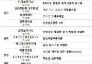 '티라브루티닙' 등 7종 희귀의약품 신규 지정
