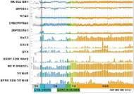 가장 큰 '물고기' 고래상어 게놈 해독…장수 비밀 풀리나