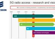 에릭슨, LTE보다 최대 250배 빠른 데이터 송수신 성공…5G 시대 성큼