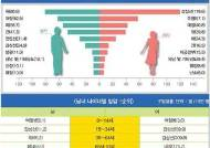 고액 암 치료비, 비갱신형 암보험 상품 비교후 가입해야