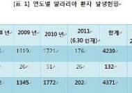 """""""서울 말라리아환자 발생률 높아""""…위험지역 인접성 때문"""