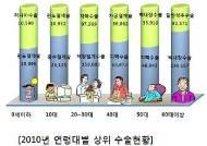 지난해 수술비, 척추>백내장>슬관절>스텐트 順
