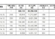 """""""레일라ㆍ신바로ㆍ모티리톤 약가 특혜…147억 건보 지출"""""""