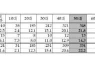 방광염 환자,최근 5년새 11.6%↑… 50대 여성 최다
